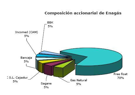 Enagas composicion accionarial