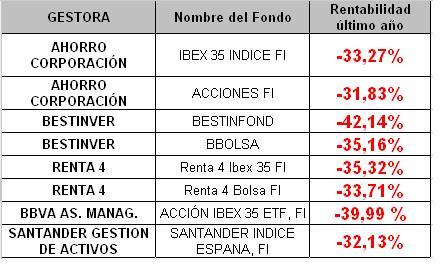 rentabilidad_fondos_inversion